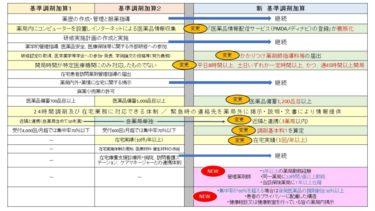 基準調剤加算には管理薬剤師に対する規定も~H28年(2016)調剤報酬改定②
