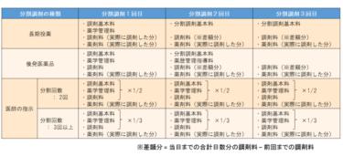 医師の指示による分割調剤の先に日本版リフィル処方箋が見える?~H28年(2016)調剤報酬改定⑩