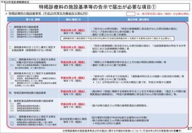 平成30年度調剤報酬改定の最終チェック〜届出書類・レセコン設定