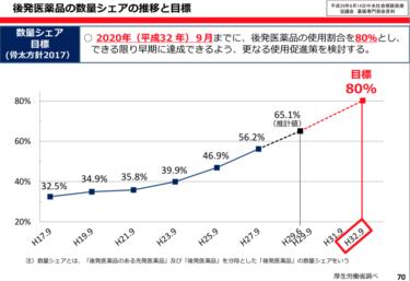 後発医薬品調剤体制加算の改定〜目指せジェネリック数量シェア80%!(H30.4.3修正)